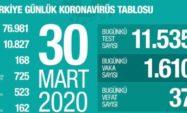 30 Mart 2020; Vaka sayısı 10.827 , can kaybı 168