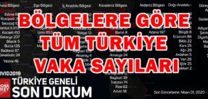 Türkiye'nin Şehir ve Bölgelere Göre Vaka Sayıları